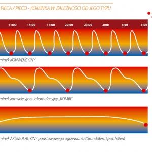 Wykres pracy pieca / pieco - kominka w zależności od jego typu