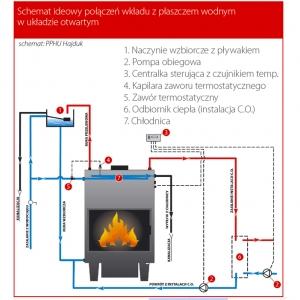 Schemat ideowy połączeń wkładu z płaszczem wodnym w układzie otwartym - Schemat PPHU Hajduk