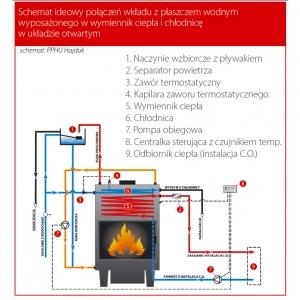 Schemat ideowy połączeń wkładu z płaszczem wodnym wyposażonego w wymiennik ciepła i chłodnicę  w układzie otwartym - Schemat PPHU Hajduk