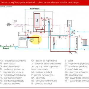 Schemat szczegółowy połączeń wkładu z płaszczem wodnym w układzie zamkniętym - Schemat Edilkamin
