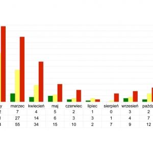 Ilość pożarów w latach 2005, 2008 i 2009* (miesiące I-X) w woj. zachodniopomorskim