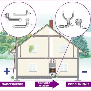 Schemat podłączenia powietrza z zewnątrz il. Jotul