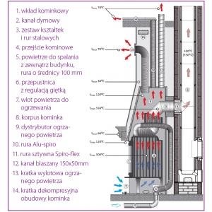 Schemat podłączenia powietrza do spalania il. Jotul