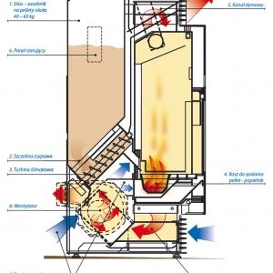 schemat funkcyjny pieca