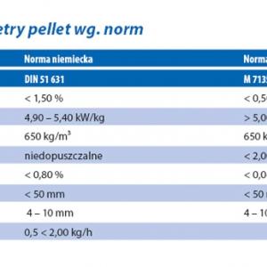 dopuszczalne parametry pellet wg. norm