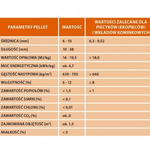 Parametry pellet