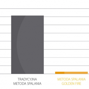 Stężenia węglowodorów w spalinach (Uniwersytet Techniczny w Tampere - Finlandia)