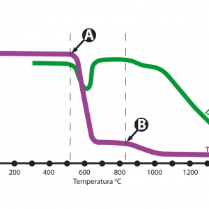 Wyniki badań TGA/DTA dla steatytu MammuttiStone, składającego się z talku oraz magnezytu. Pierwsza reakcja termiczna ma miejsce w temperaturze 520 oC, w której to magnezyt przekształca się w peryklaz (punkt A). Druga reakcja (punkt B), jest to reakcja dehydroksylacji talku (to znaczy reakcja, w której z talku zostają uwolnione grupy OH), zachodząca, w przybliżeniu, w temperaturze 840 oC.