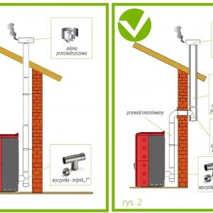 fot.3 Przewód kominowy wewnątrz budynku /Przewód kominowy wewnątrz i na zewnątrz budynku (il.Ecotek/Koperfam.pl)