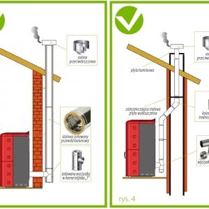 fot.4 Przewód kominowy na zewnątrz budynku / Murowany przewód kominowy wewnątrz budynku (il.Ecotek/Koperfam.pl)