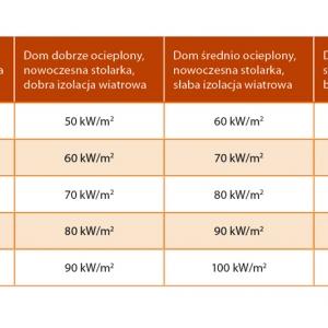 Tabela 1. Zapotrzebowanie na ciepło w zależności od temperatury zewnętrznej