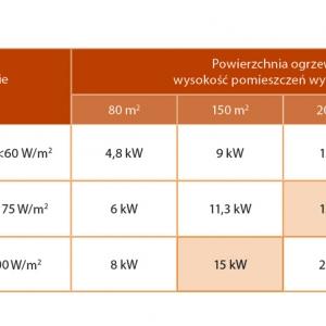 Tabela 2. Wymagana moc nominalna paleniska w zależności od zapotrzebowania na ciepło