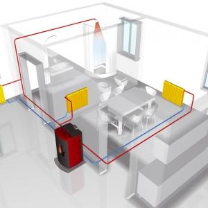 Piece i kasety na pellety ogrzewają pomieszczenie na dwa sposoby: poprzez system ogrzewania powietrza i układ C.O.