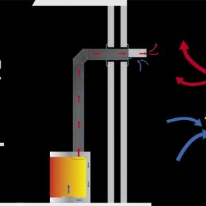 Sposoby podłączenia kominka z zamkniętą komorą spalania i nasada regulująca wymianę pow. - gaz.