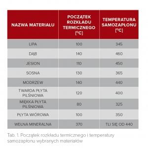 Tab. 1. Początek rozkładu termicznego i temperatury samozapłonu wybranych materiałów (M. Pofit-Szczepańska, T. Terlikowski Katalog właściwości palnych i termicznych, materiałów i wyrobów celulozopochodnych, tworzyw oraz włókien syntetycznych. Firex Warszawa 1997 rok)
