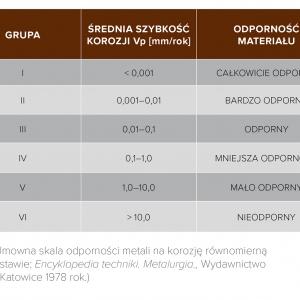 """Tab. 1. Umowna skala odporności metali na korozję równomierną (na podstawie: Encyklopedia techniki. Metalurgia., Wydawnictwo """"Śląsk"""", Katowice 1978 rok.)"""