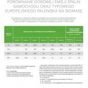 Tabela 1. Porównanie dobowej emisji spalin samochodu oraz typowego europejskiego paleniska na biomas