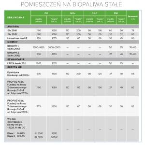 Tabela 2. Proponowane dopuszczalne wartości emisji dla zamkniętych ogrzewaczy pomieszczeń na biopaliwa stałe