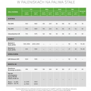 Tabela 1. Europejskie normy emisji w paleniskach na paliwa stałe